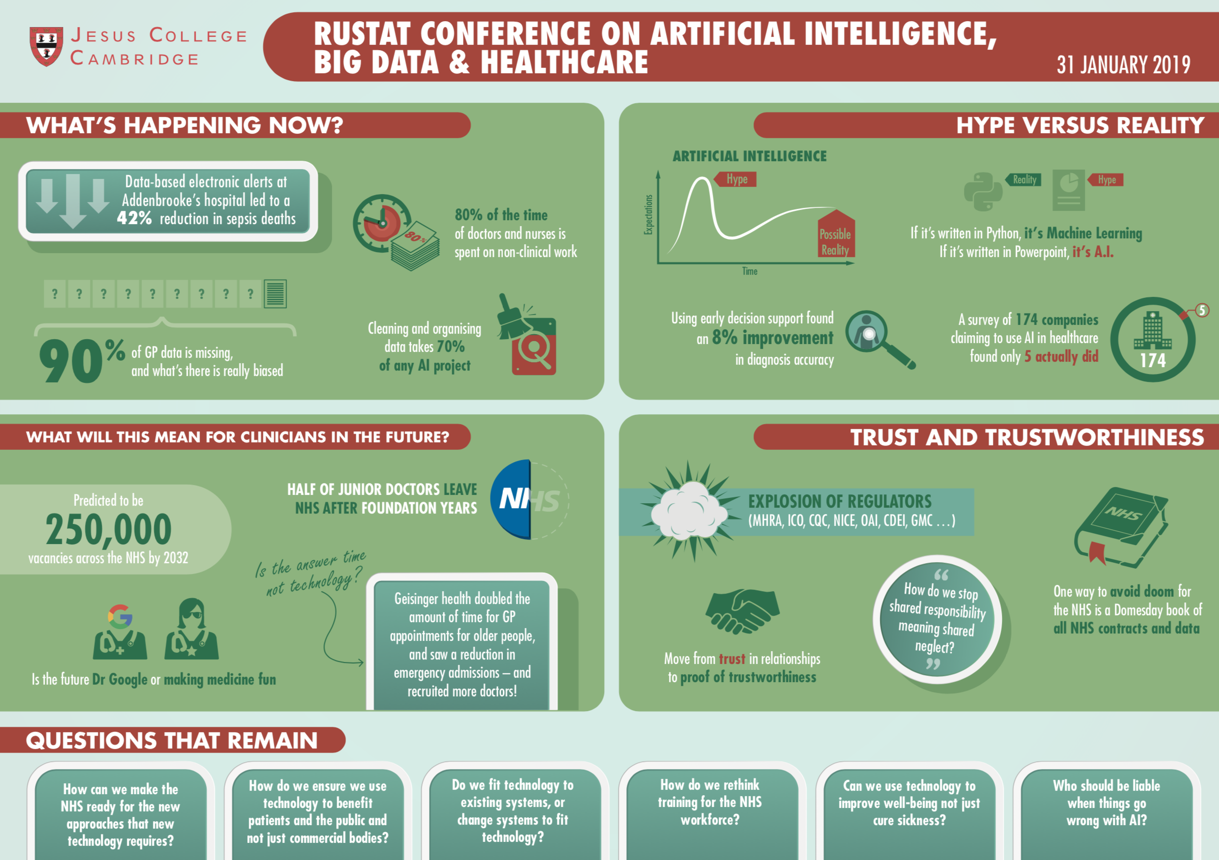 Rustat Report on Artificial Intelligence, Big Data and Healthcare
