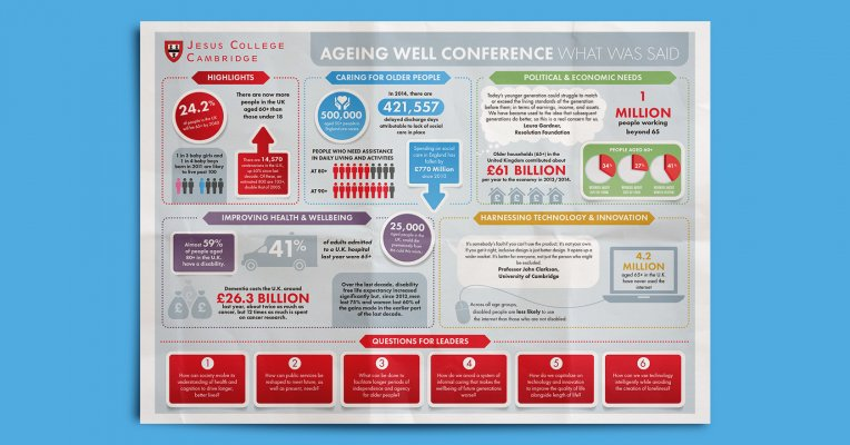Ageing Well Infographic Crumpled