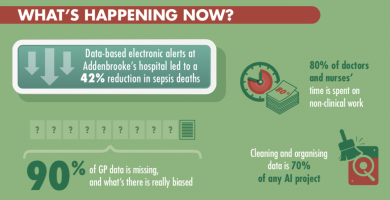 Infographic - What's Happening Now