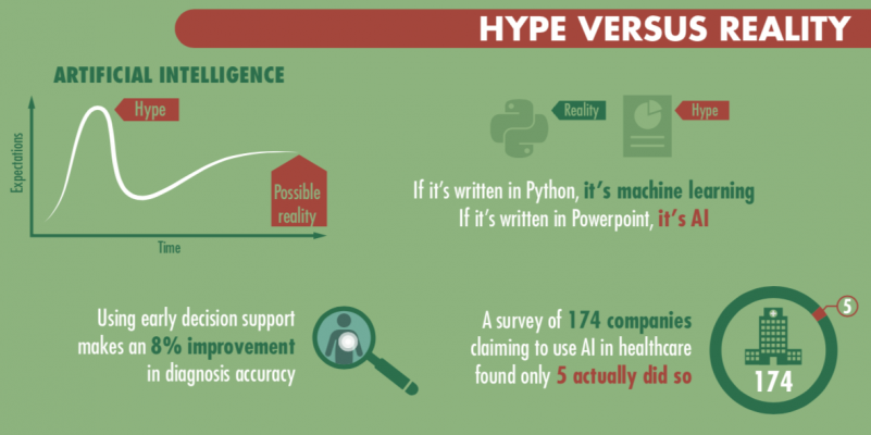 Infographic - Hype v Reality