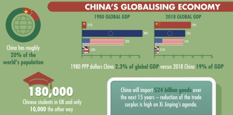 China's Globalising Economy