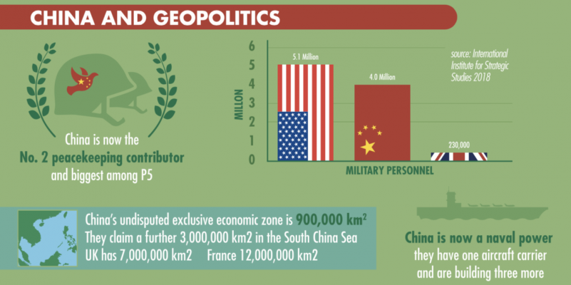 China and Geopolitics