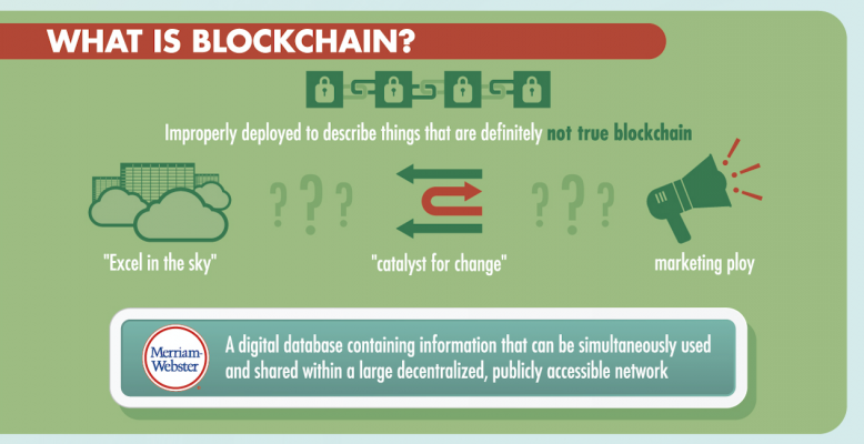 What Is Blockchain - Infographic