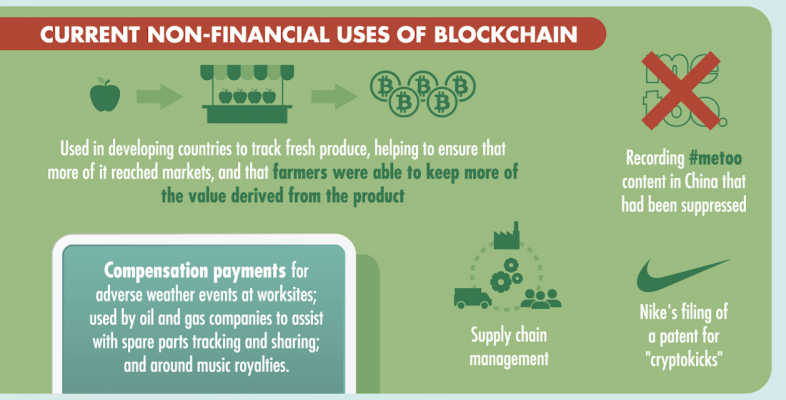 Current non-financial uses of blockchain