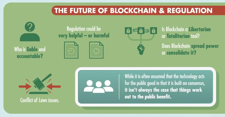 The future of blockchain and regulation